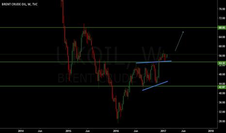 UKOIL: Oil medium term buy
