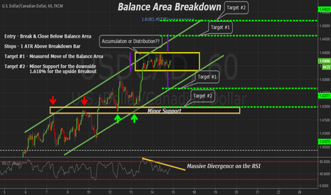 USDCAD: USDCAD 60min Balance Area Breakout Opportunity