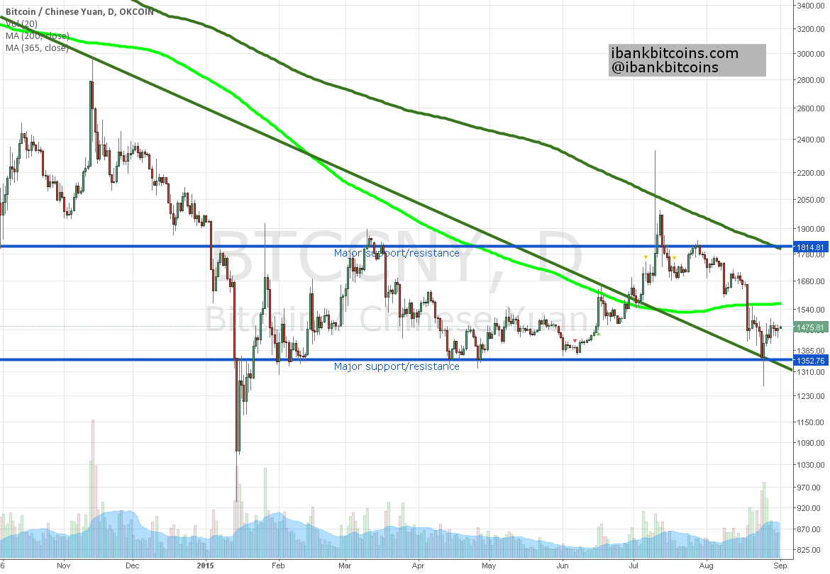 Where is Bitcoin going? Creeping upwards/low open interest