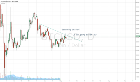 BTCUSD: Who knows? Comments?