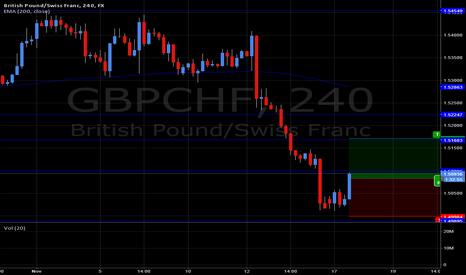 GBPCHF: GBPCHF Reversal Trade