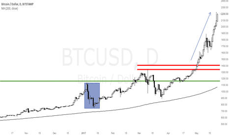 BTCUSD: $BTCUSD Crash is coming.... one day