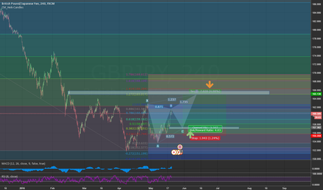 GBPJPY: GBPJPY Swing Higher Low then open LONG position