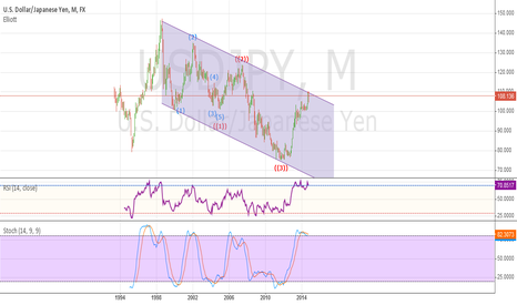 USDJPY: Up cause u use small frames