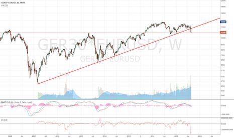 GER30*EURUSD: DAX in USD has confirmed bear market has begun