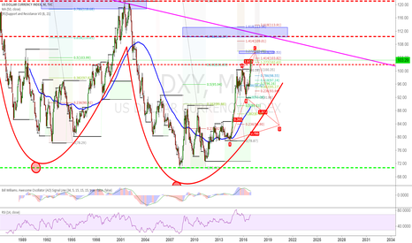 DXY: BOOBS FROM TOP VIEW = LONG TERM VIEW OF DXY