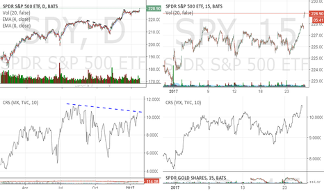 GLD: Proxy GLD/VIX (charts in the right: daily, left: 5 min)
