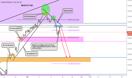 GBPJPY: GBPJPY 4h Swing Sell Breakdown