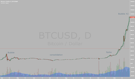 BTCUSD: Previous Pattern Resembling current Pattern we are in?