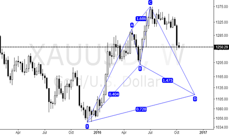 XAUUSD: Harmonic, it is easy to put you into the competent thinking.