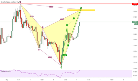 EURJPY: Possible Bearish Cypher on EURJPY at ABCD completion