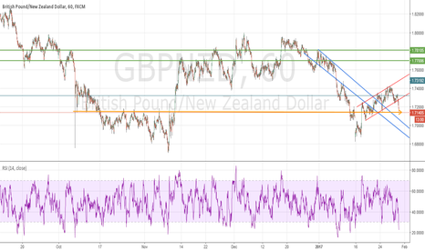 GBPNZD: GN long term S/R zone