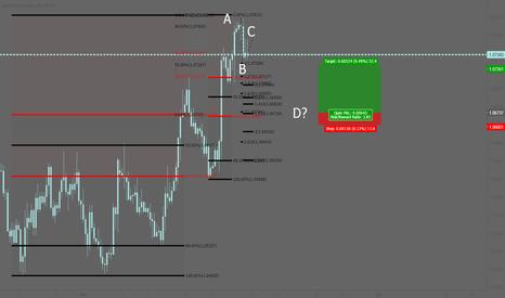 EURUSD: EURUSD: Bullish entry for Fibonacci