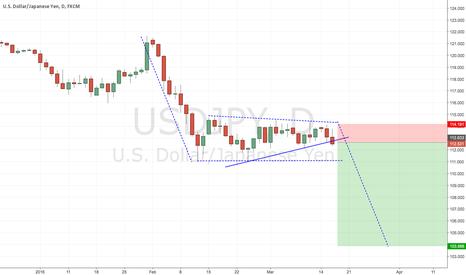 USDJPY: USDJPY triangle breakdown