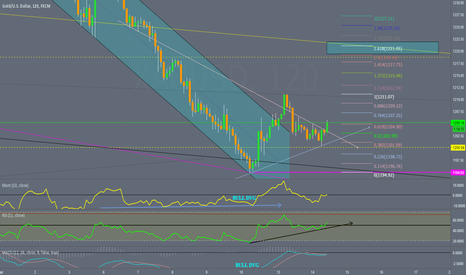 XAUUSD: GOLD 2h Bull dvg, possible upside FIB 1,618 >> $1221