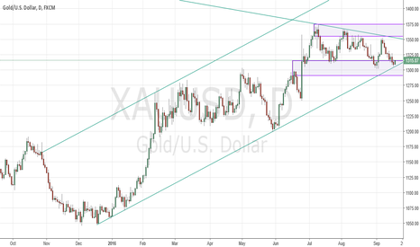 XAUUSD: XAUUSD Gold finds channel support