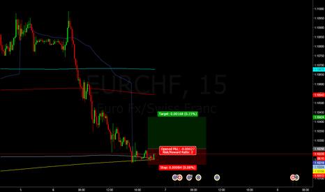 EURCHF: Ind Long $EURCHF