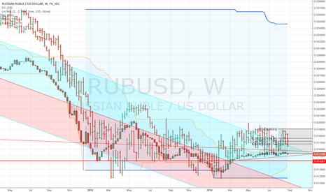 RUBUSD: It's all the Dollar