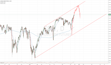 ES1!: Updated ES Analog Following ICL