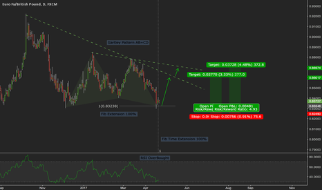 EURGBP: EURGBD Bullish Gartley