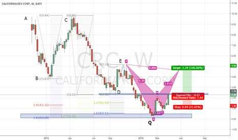 CRC: Long CRC if it breaks current resistance, forming Bearish BAT