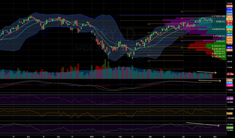 SPY: $SPY - Daily Chart (Support held - for RTH's)