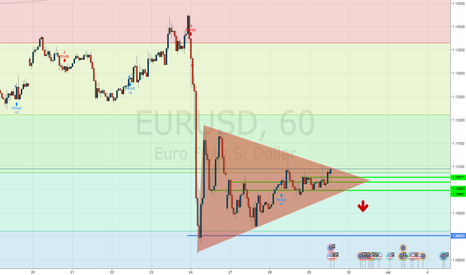EURUSD: idea of flag for short
