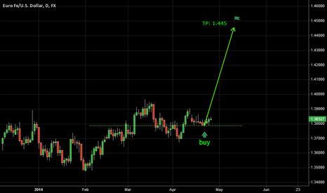 EURUSD: Trade 8 Update: Mid-Year Boom!