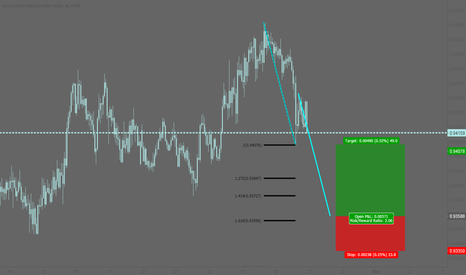 NZDCAD: NZDCAD: Potential bullish AB=CD pattern