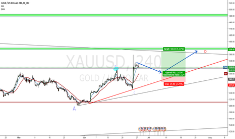 XAUUSD: Gold **BREXIT AFTERMATH** LONG