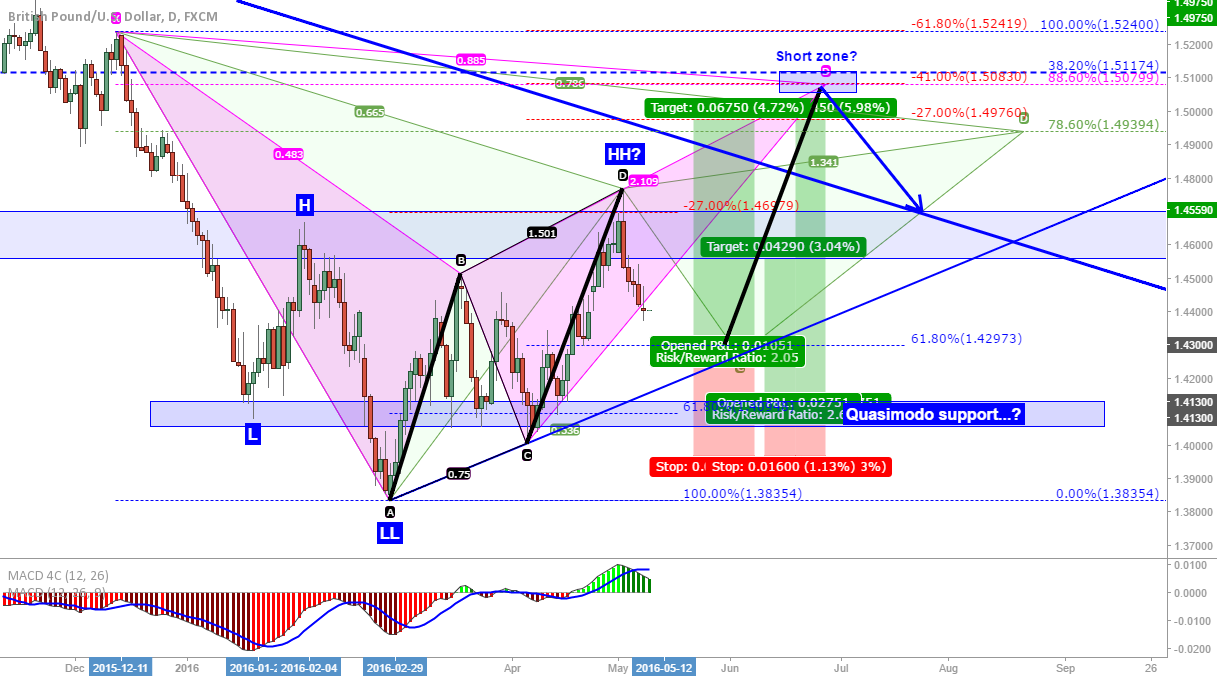 GBP/USD: 2 possible long entries