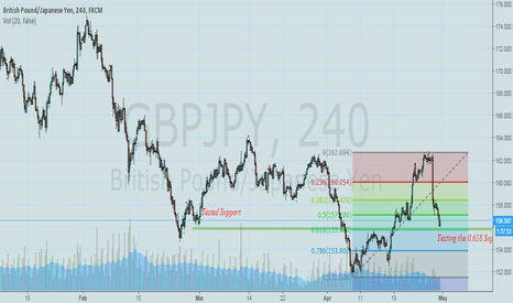 GBPJPY: Time to Run !! GBPJPY