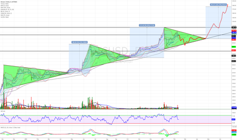 BTCUSD: BTC consolidation before the move to 1,700.