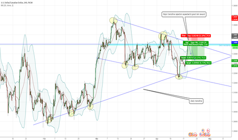 USDCAD: USDCAD SHORT term MAJOR trendline Rejection expected