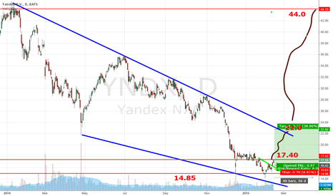 YNDX: Yandex