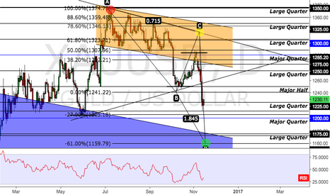 XAUUSD: LONG OPPORTUNITY ON GOLD ABCD PATTERN
