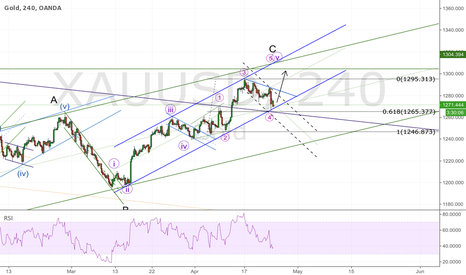 XAUUSD: GOLD; fly me to the moon