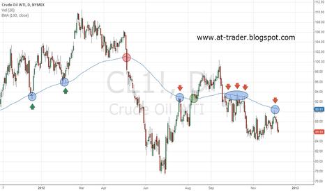 CL1!: Crude OIL - long term