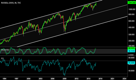 RUT: Eyeing the Russel