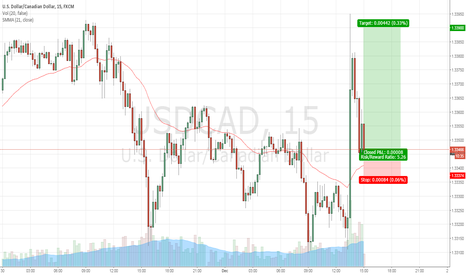 USDCAD: USD/CAD Long Trade