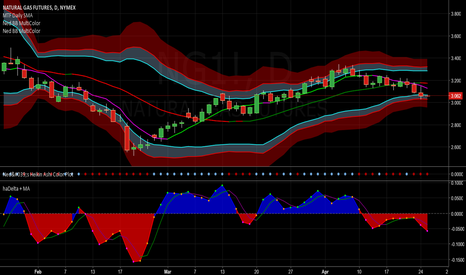 NG1!: NatGas Drops to 1st Price Target at Lower Bollinger Band