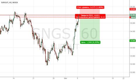 SNGS: Сургут продажа от уровня сопротивления 35.44