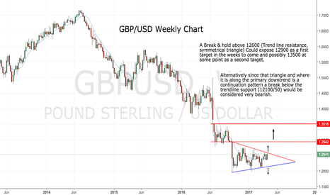 GBPUSD: The Long and Short of it ...