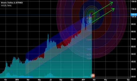 BTCUSD: Bitcoin one year regression trend shows $1100-$1200 is coming