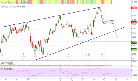 GE: General Electric: classical correction