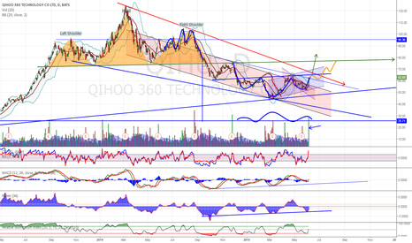 QIHU: QIHU Breakout - Possible IHS with some resistance near-by