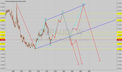 GBPAUD: GBPAUD Possible Long Term Direction