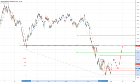 AUDUSD: Expect fib extension short to break soon