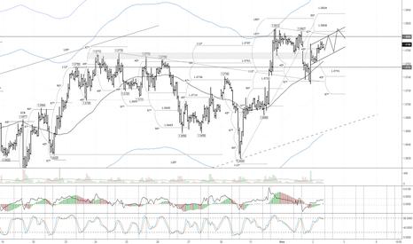 EURUSD: EUR/USD: ожидается укрепление евро в виде пилы
