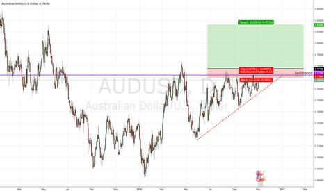 AUDUSD: Long AUDUSD Triangle Pattern Breakout Trade